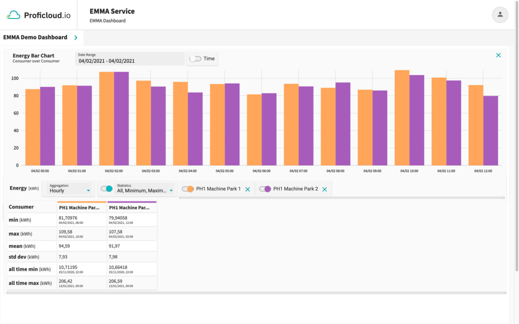 EMMA Service – Energy Bar Chart - Consumer over Consumer with statistical values