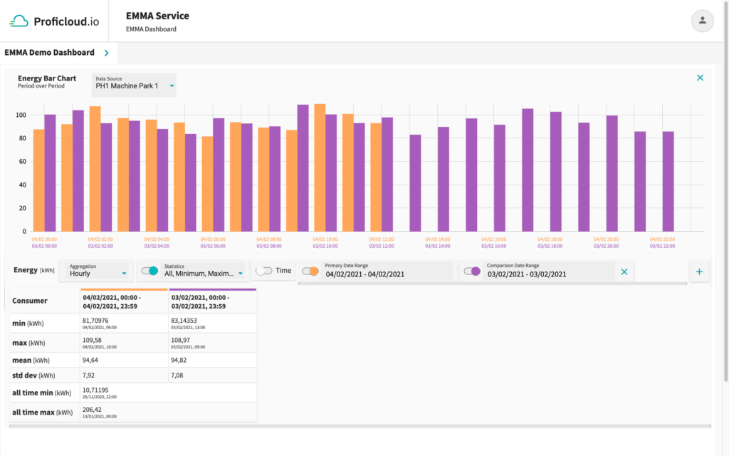 EMMA Service – Energy Bar Chart - Period over Period with statistical values